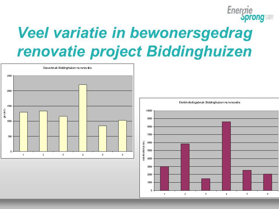 Veel variatie in bewonersgedrag renovatie project Biddinghuizen
