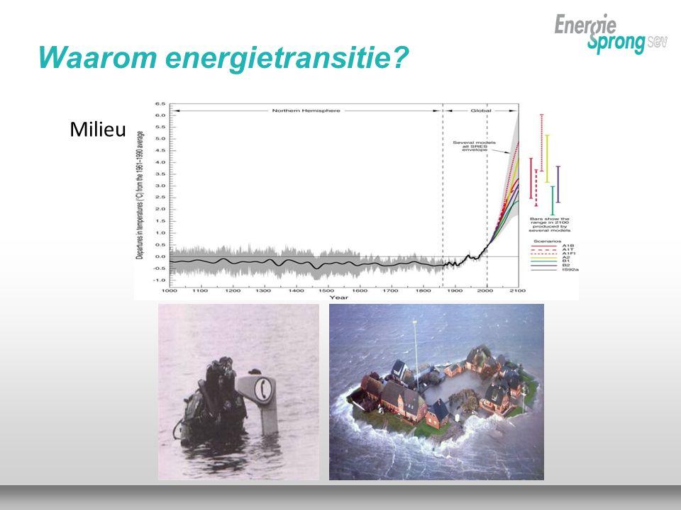 Milieu Waarom energietransitie?