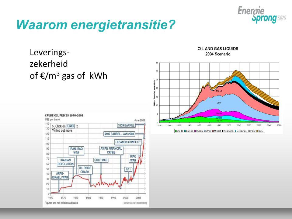 Leverings- zekerheid of €/m 3 gas of kWh Waarom energietransitie