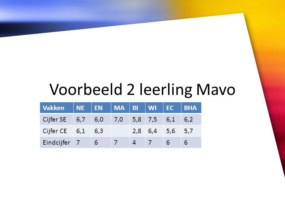 Voorbeeld 2 leerling Mavo VakkenNEENMABIWIECBHA Cijfer SE6,76,07,05,87,56,16,2 Cijfer CE6,16,32,86,45,65,7 Eindcijfer7674766