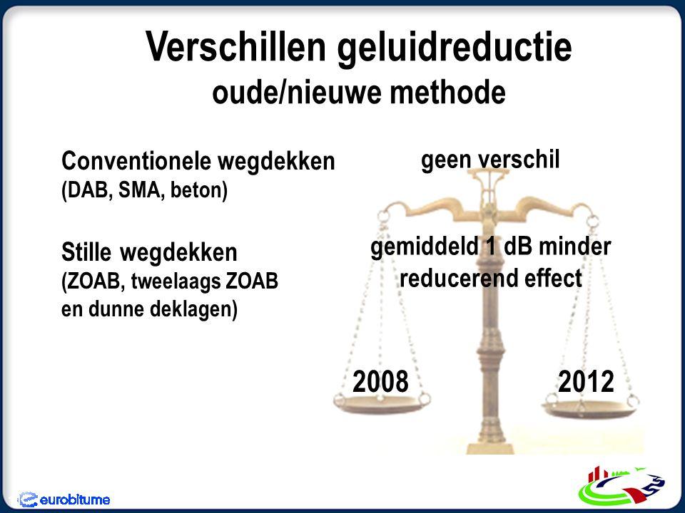Verschillen geluidreductie oude/nieuwe methode 11 geen verschil gemiddeld 1 dB minder reducerend effect Conventionele wegdekken (DAB, SMA, beton) Stille wegdekken (ZOAB, tweelaags ZOAB en dunne deklagen) 20082012