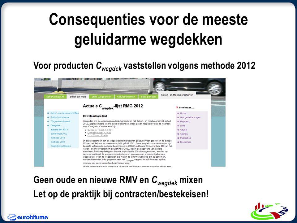 Consequenties voor de meeste geluidarme wegdekken Voor producten C wegdek vaststellen volgens methode 2012 Geen oude en nieuwe RMV en C wegdek mixen Let op de praktijk bij contracten/bestekeisen.