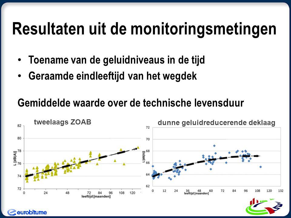 Resultaten uit de monitoringsmetingen • Toename van de geluidniveaus in de tijd • Geraamde eindleeftijd van het wegdek Gemiddelde waarde over de technische levensduur 6 tweelaags ZOAB dunne geluidreducerende deklaag