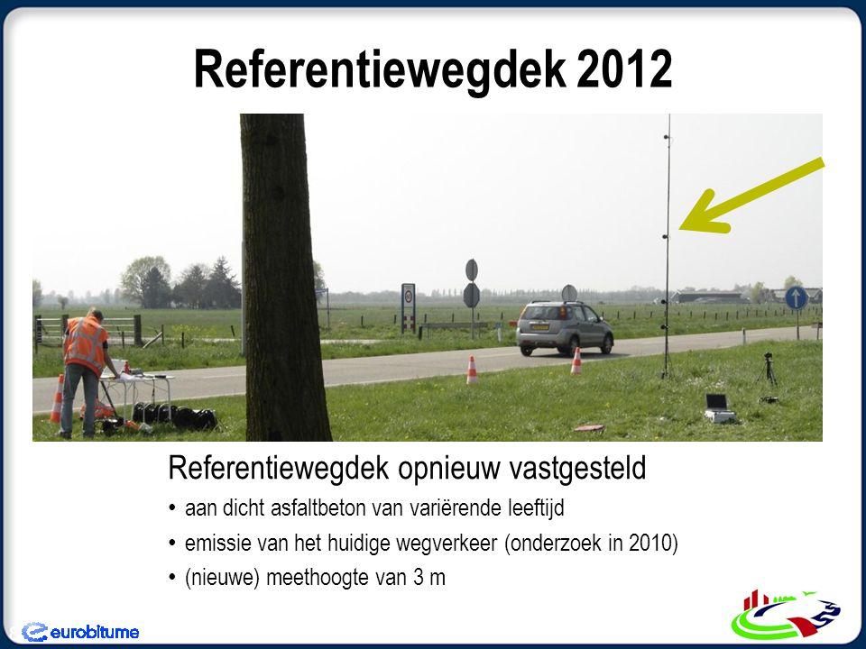 Referentiewegdek 2012 Referentiewegdek opnieuw vastgesteld • aan dicht asfaltbeton van variërende leeftijd • emissie van het huidige wegverkeer (onderzoek in 2010) • (nieuwe) meethoogte van 3 m 8
