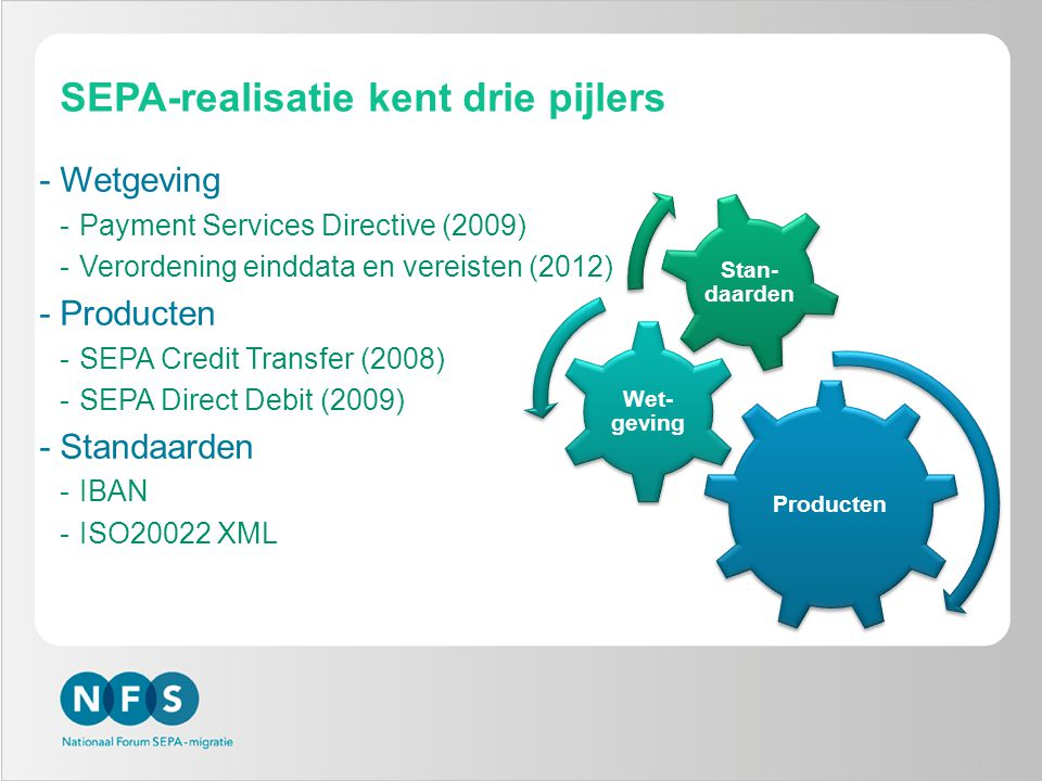 SEPA-realisatie kent drie pijlers -Wetgeving -Payment Services Directive (2009) -Verordening einddata en vereisten (2012) -Producten -SEPA Credit Tran