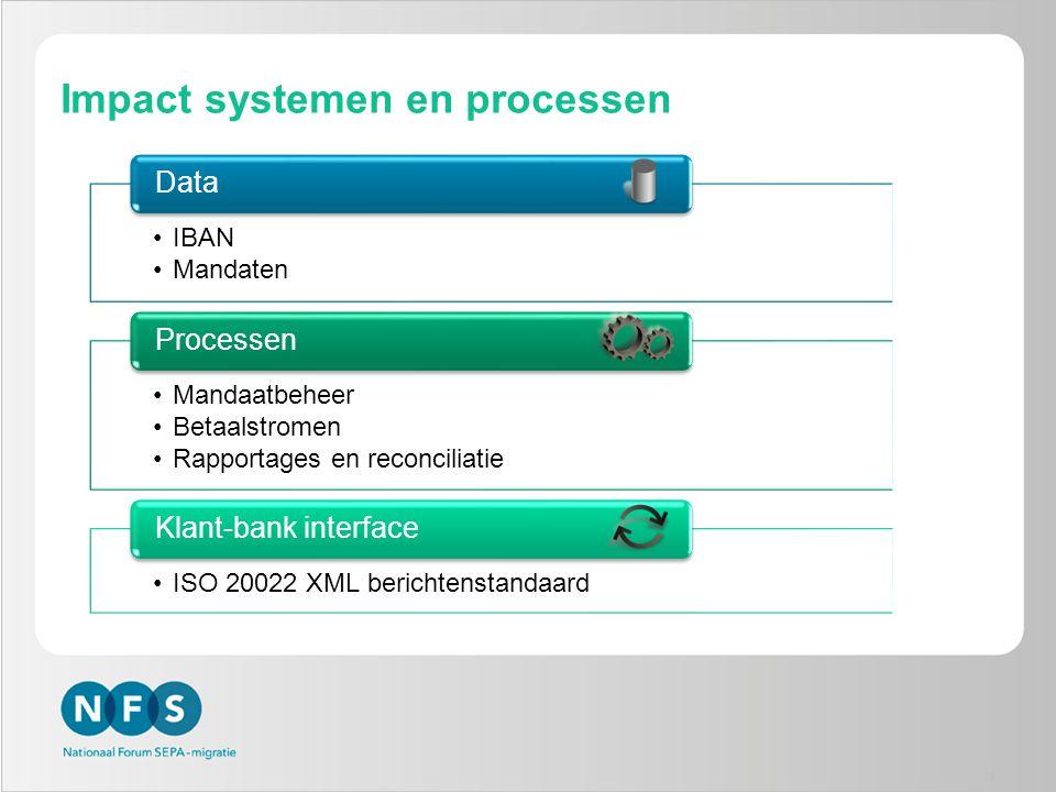 Impact systemen en processen •IBAN •Mandaten Data •Mandaatbeheer •Betaalstromen •Rapportages en reconciliatie Processen •ISO 20022 XML berichtenstanda