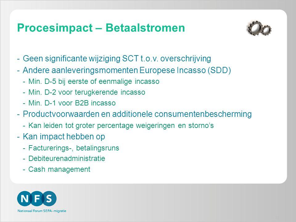 Procesimpact – Betaalstromen -Geen significante wijziging SCT t.o.v. overschrijving -Andere aanleveringsmomenten Europese Incasso (SDD) -Min. D-5 bij
