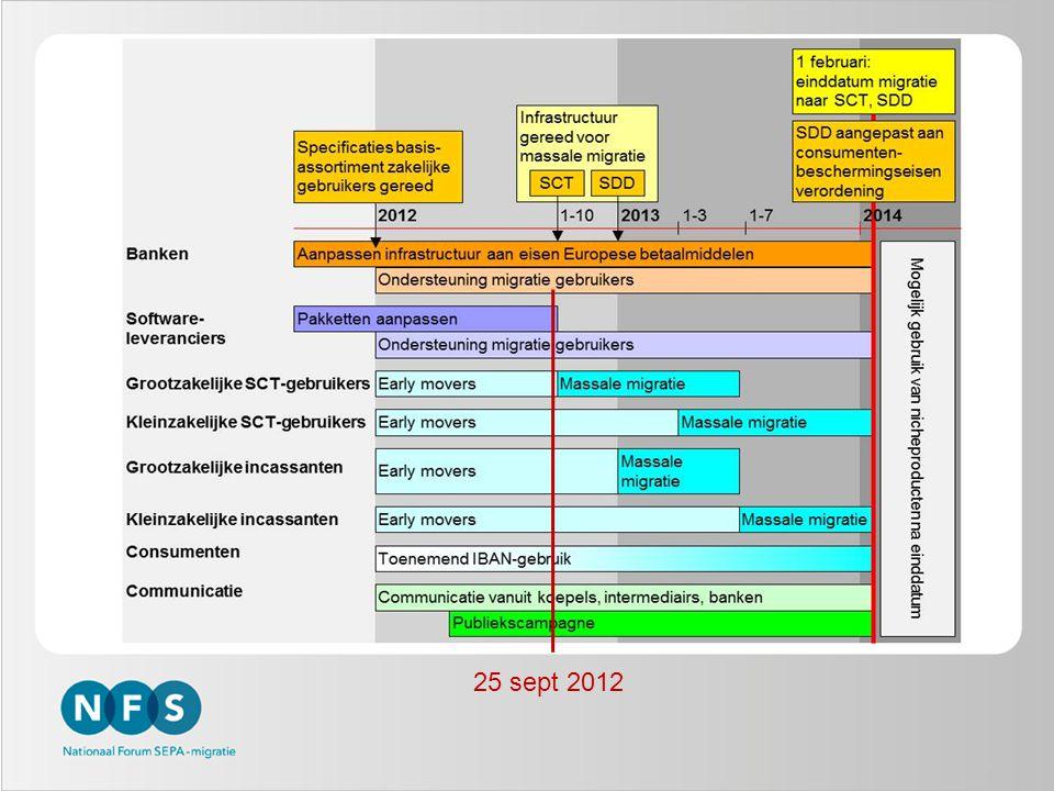 Procesimpact – Betaalstromen -Geen significante wijziging SCT t.o.v.