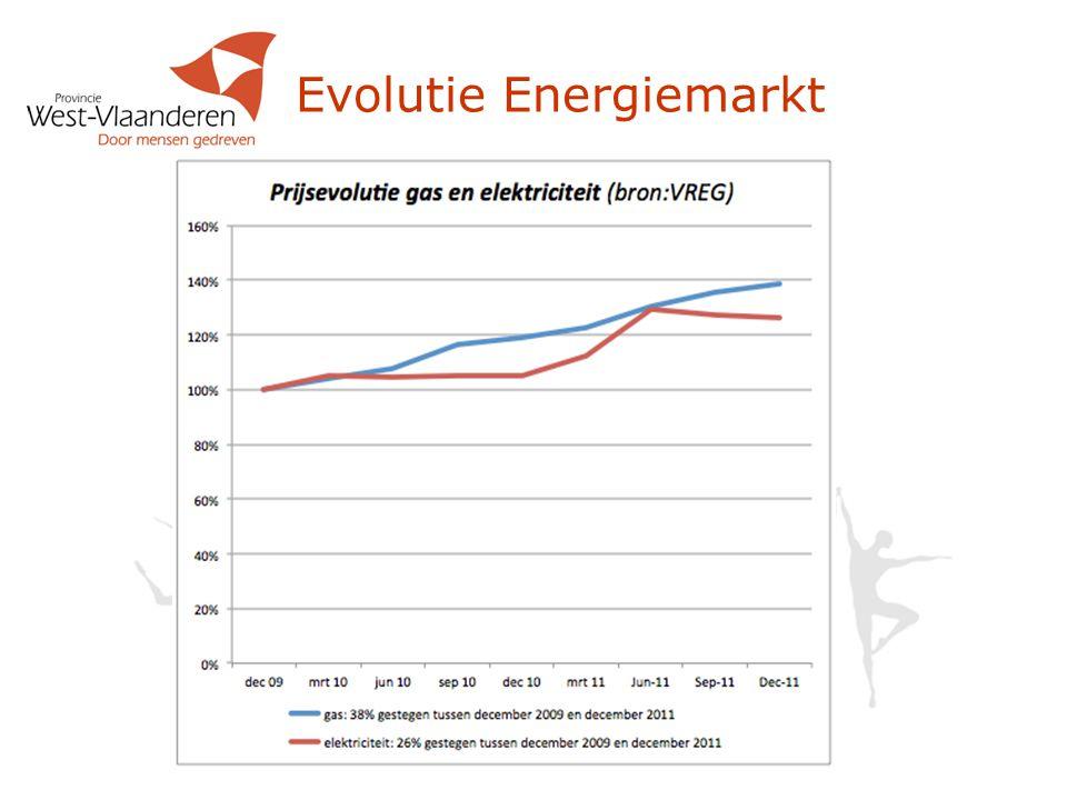 Evolutie Energiemarkt