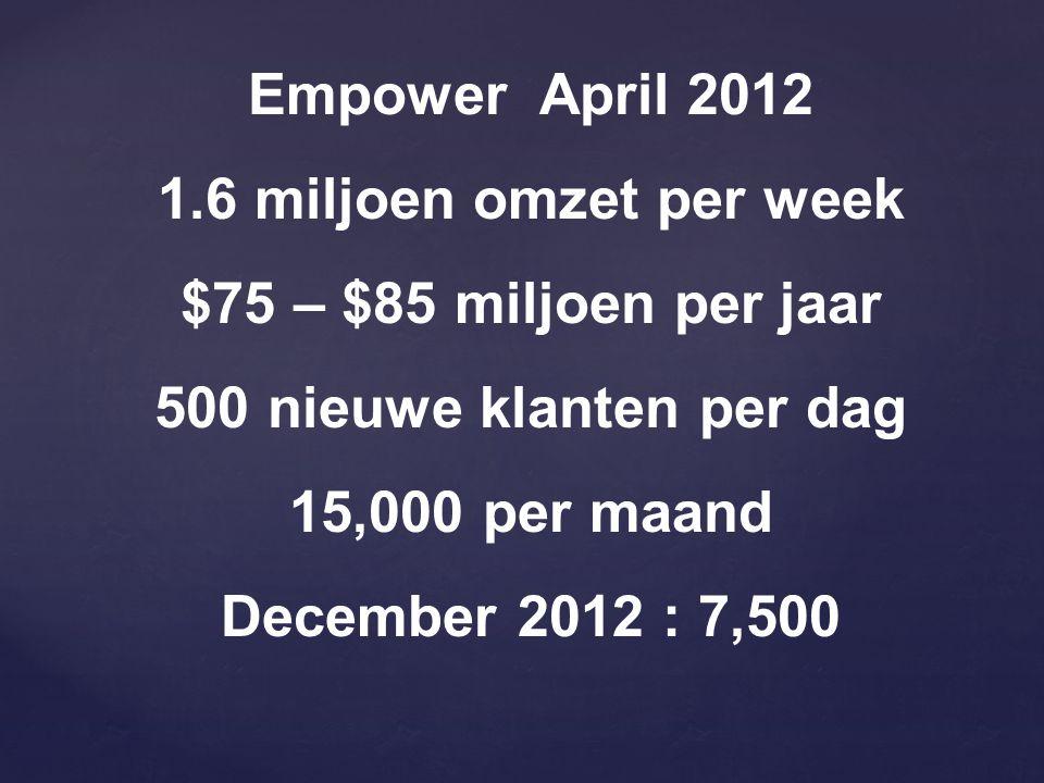Empower April 2012 1.6 miljoen omzet per week $75 – $85 miljoen per jaar 500 nieuwe klanten per dag 15,000 per maand December 2012 : 7,500