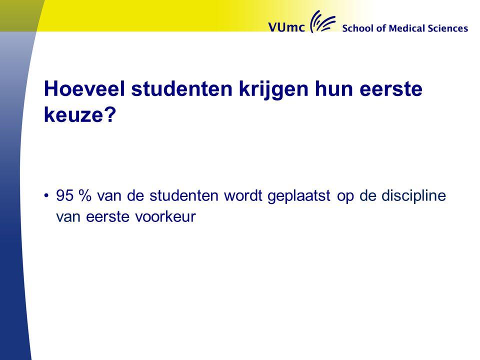 Hoeveel studenten krijgen hun eerste keuze? •95 % van de studenten wordt geplaatst op de discipline van eerste voorkeur