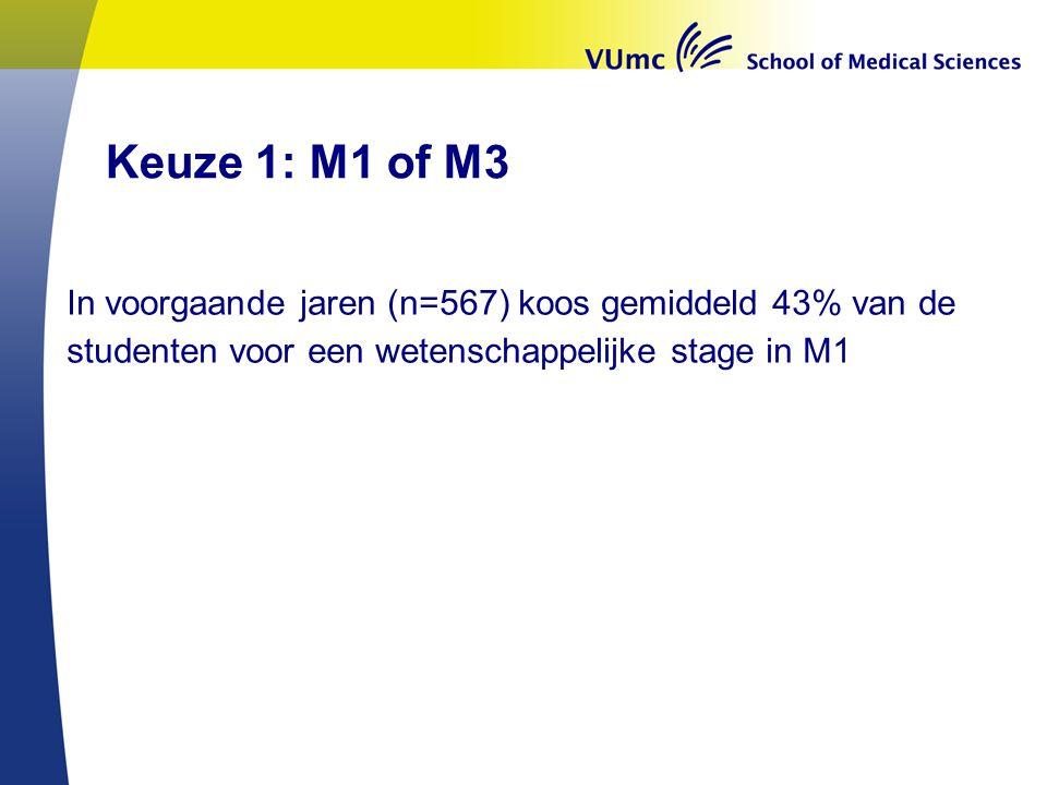 Keuze 1: M1 of M3 In voorgaande jaren (n=567) koos gemiddeld 43% van de studenten voor een wetenschappelijke stage in M1