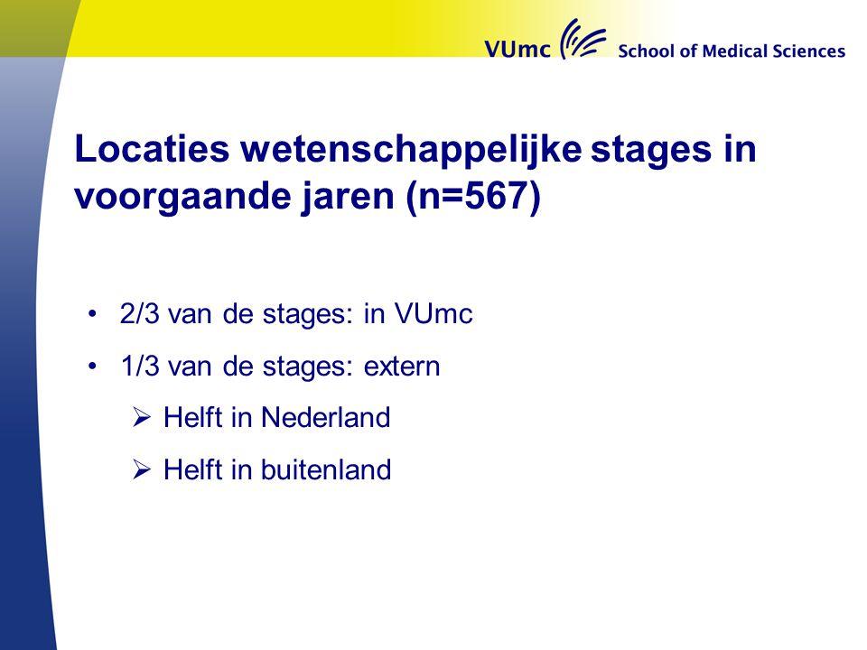 •2/3 van de stages: in VUmc •1/3 van de stages: extern  Helft in Nederland  Helft in buitenland Locaties wetenschappelijke stages in voorgaande jare