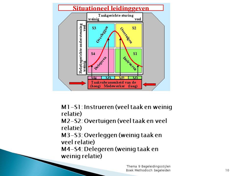 M1-S1: Instrueren (veel taak en weinig relatie) M2-S2: Overtuigen (veel taak en veel relatie) M3-S3: Overleggen (weinig taak en veel relatie) M4-S4: D