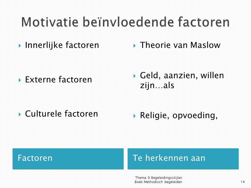 FactorenTe herkennen aan  Innerlijke factoren  Externe factoren  Culturele factoren  Theorie van Maslow  Geld, aanzien, willen zijn…als  Religie