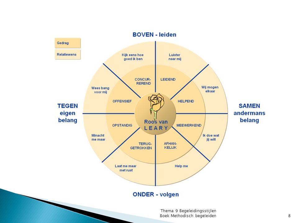 In dit model bestaat er een relatie tussen het functioneren van de werknemer en de wijze waarop begeleiding moet plaatsvinden.
