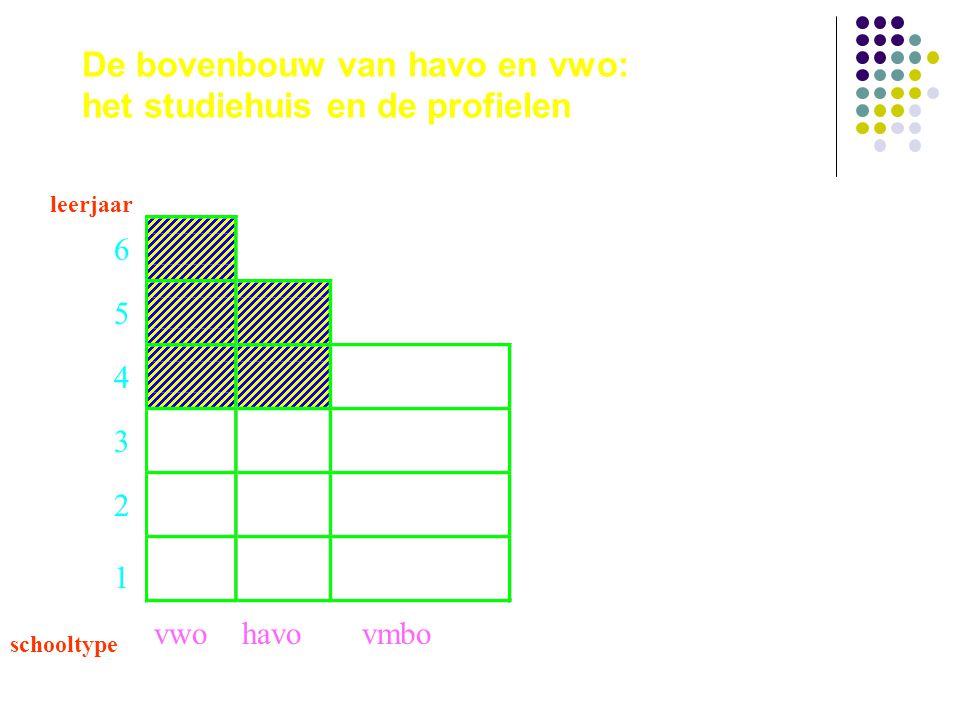 De bovenbouw van havo en vwo: het studiehuis en de profielen leerjaar 6 5 4 3 2 1 schooltype vwohavo vmbo