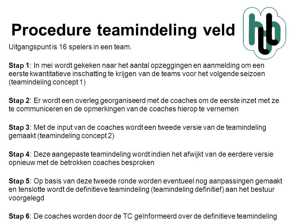 Procedure teamindeling veld Uitgangspunt is 16 spelers in een team. Stap 1: In mei wordt gekeken naar het aantal opzeggingen en aanmelding om een eers