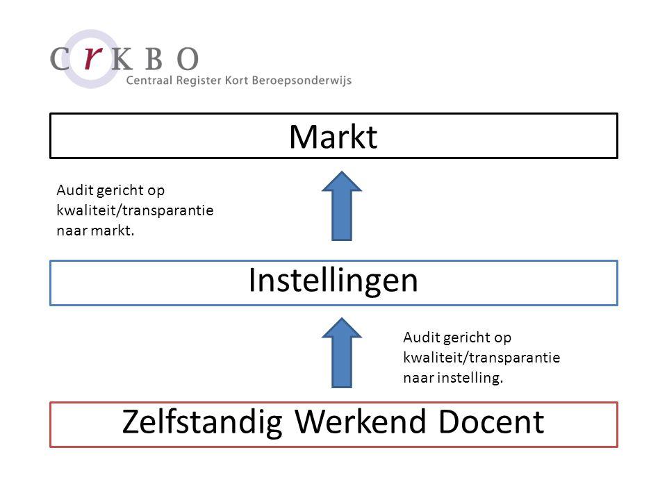 Markt Instellingen Zelfstandig Werkend Docent Audit gericht op kwaliteit/transparantie naar markt.