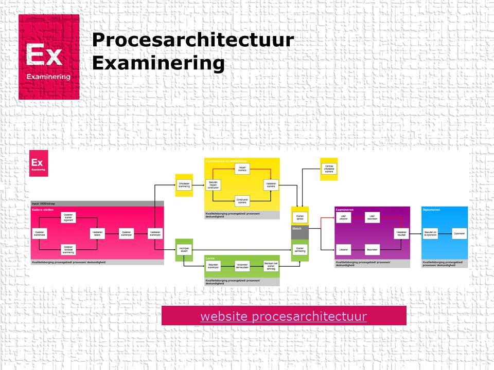 Procesarchitectuur Examinering website procesarchitectuur