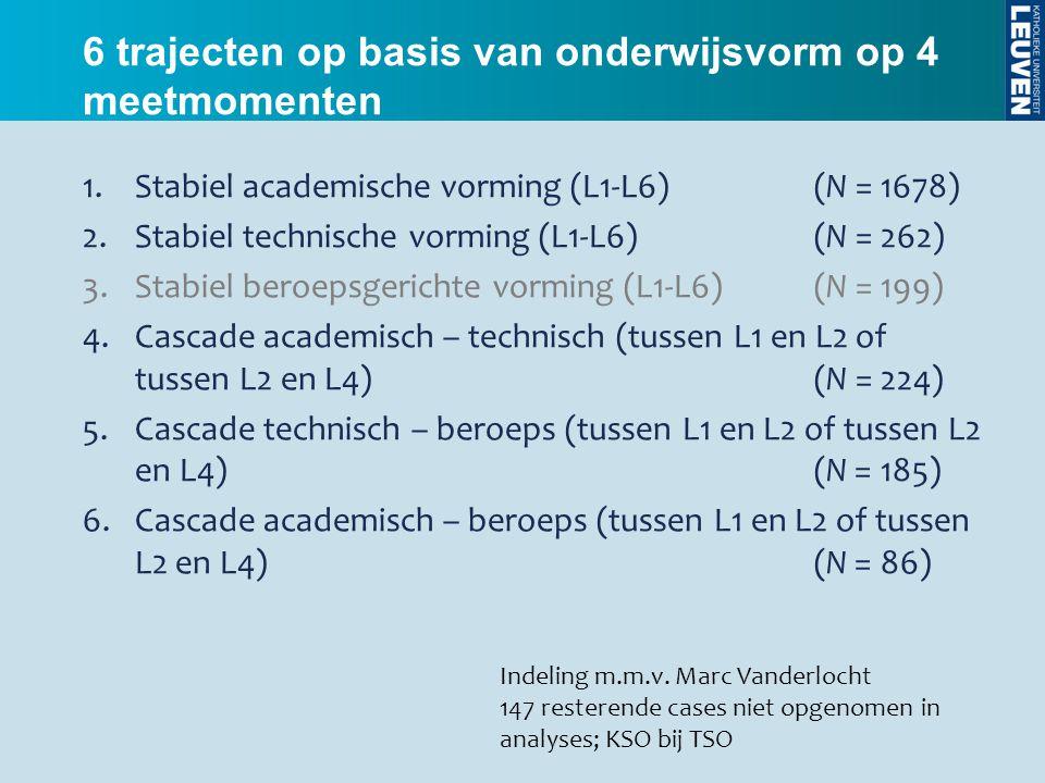 6 trajecten op basis van onderwijsvorm op 4 meetmomenten 1.Stabiel academische vorming (L1-L6)(N = 1678) 2.Stabiel technische vorming (L1-L6)(N = 262)