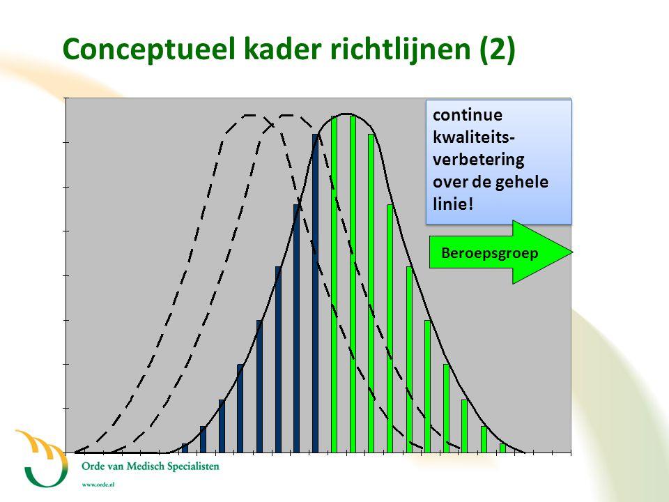 continue kwaliteits- verbetering over de gehele linie! continue kwaliteits- verbetering over de gehele linie! Beroepsgroep Conceptueel kader richtlijn