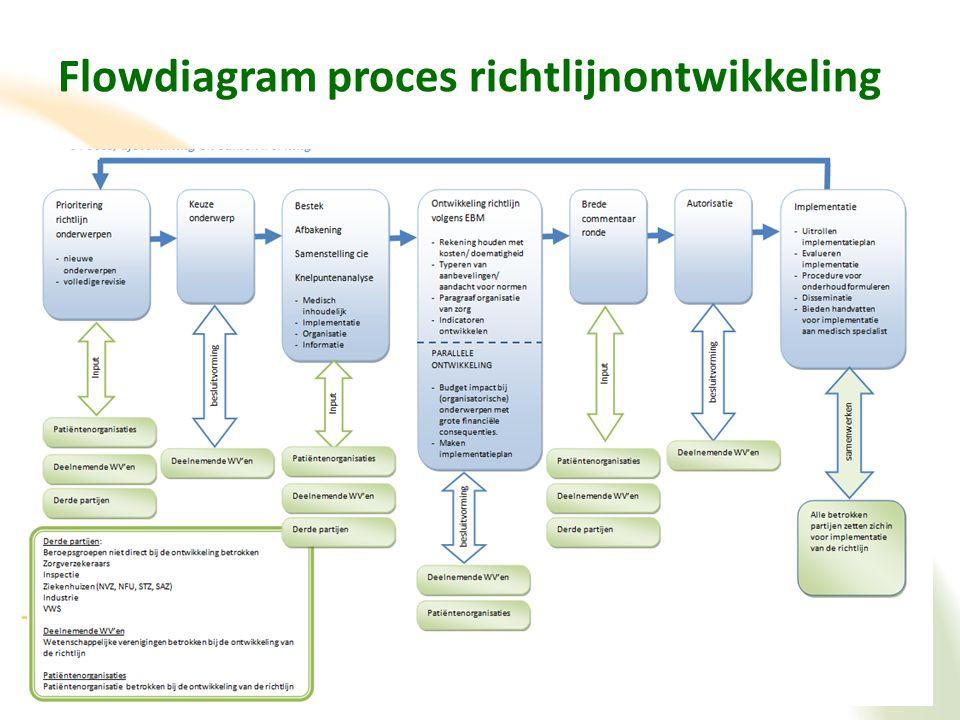 Flowdiagram proces richtlijnontwikkeling