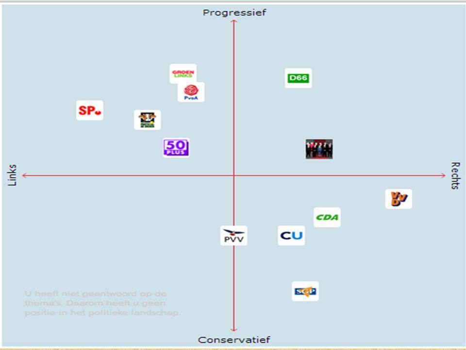 Opdracht politieke partijen