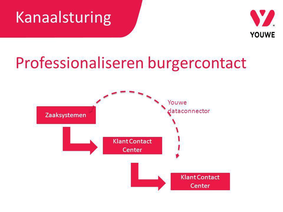 Kanaalsturing Professionaliseren burgercontact Zaaksystemen Klant Contact Center Youwe dataconnector