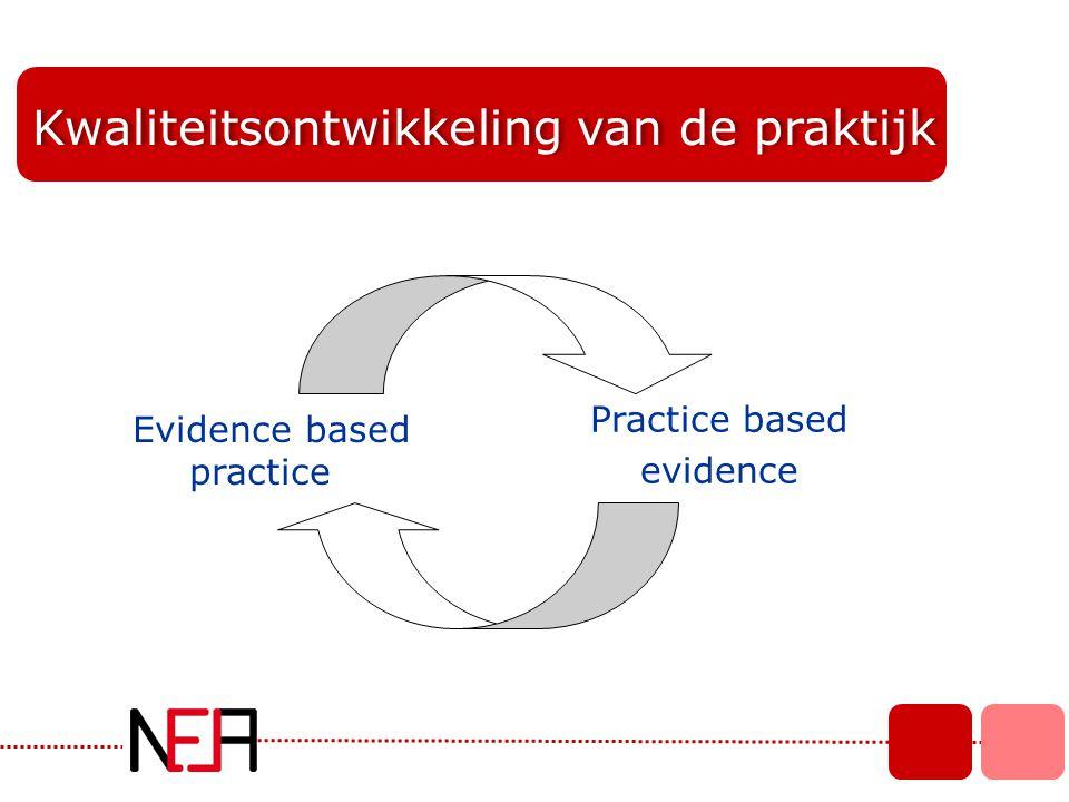 Kwaliteitsontwikkeling van de praktijk Practice based evidence Evidence based practice