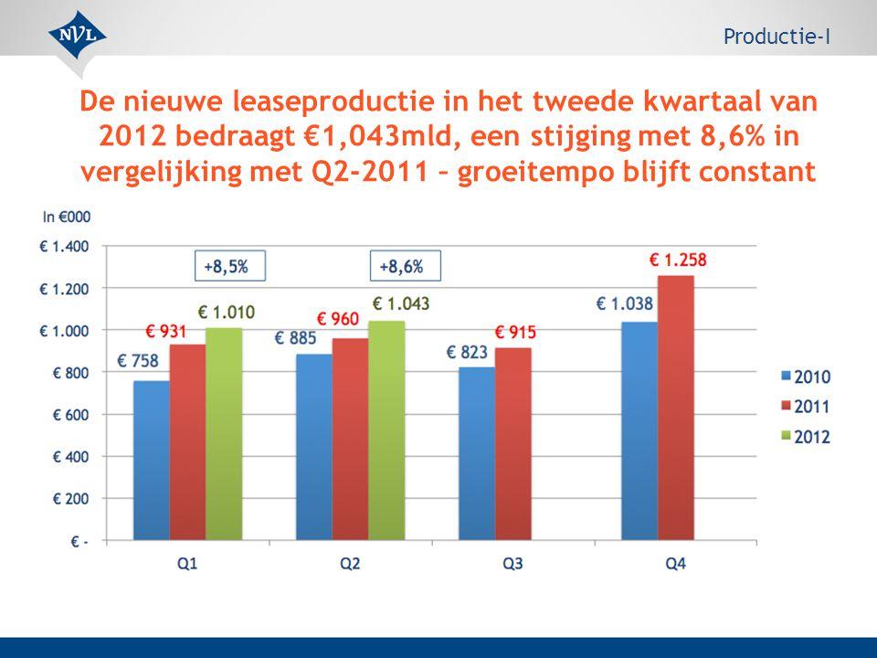 De nieuwe leaseproductie in het tweede kwartaal van 2012 bedraagt €1,043mld, een stijging met 8,6% in vergelijking met Q2-2011 – groeitempo blijft constant Productie-I