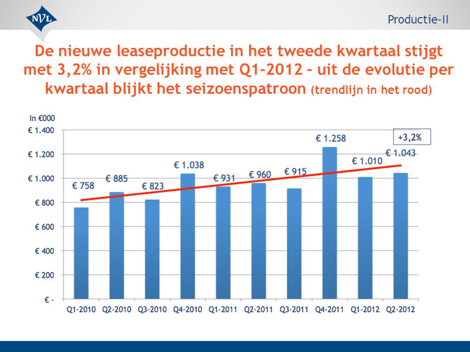 De nieuwe leaseproductie in het tweede kwartaal stijgt met 3,2% in vergelijking met Q1-2012 – uit de evolutie per kwartaal blijkt het seizoenspatroon (trendlijn in het rood) Productie-II