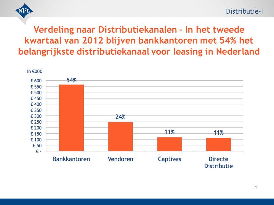 4 Verdeling naar Distributiekanalen – In het tweede kwartaal van 2012 blijven bankkantoren met 54% het belangrijkste distributiekanaal voor leasing in Nederland Distributie-I