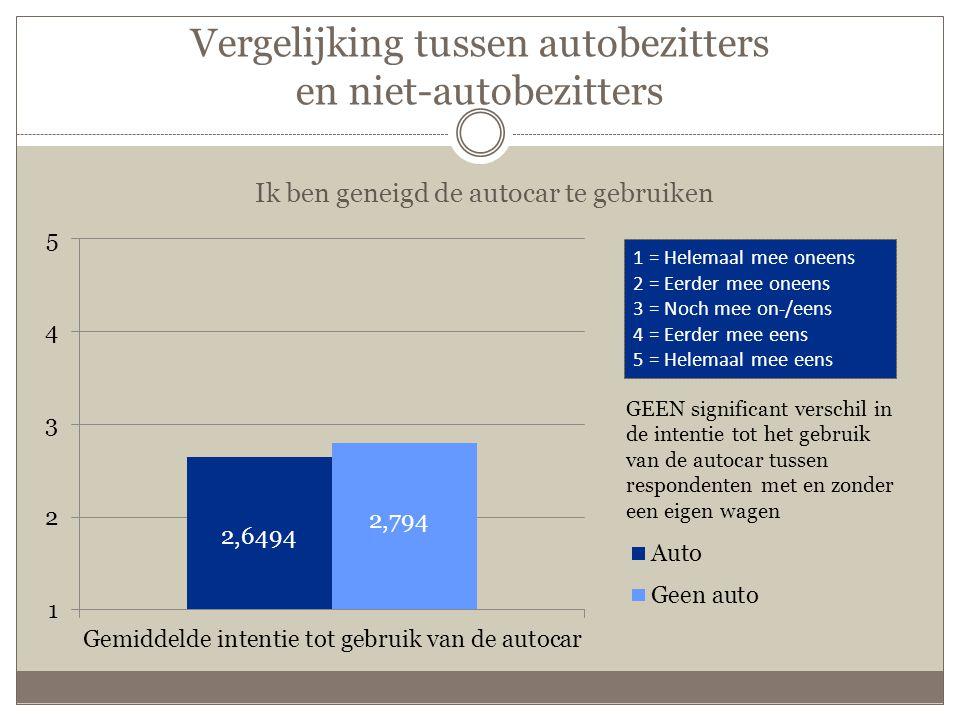 Vergelijking tussen autobezitters en niet-autobezitters Ik ben geneigd de autocar te gebruiken