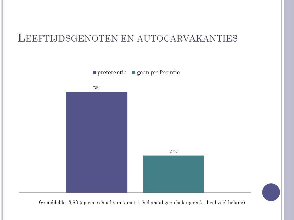 L EEFTIJDSGENOTEN EN AUTOCARVAKANTIES Gemiddelde: 3,83 (op een schaal van 5 met 1=helemaal geen belang en 5= heel veel belang)