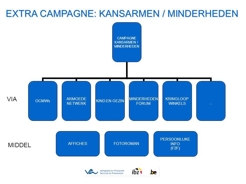 EXTRA CAMPAGNE: KANSARMEN / MINDERHEDEN CAMPAGNE KANSARMEN / MINDERHEDEN OCMWs ARMOEDE NETWERK KIND EN GEZIN MINDERHEDEN FORUM KRINGLOOP WINKELS...