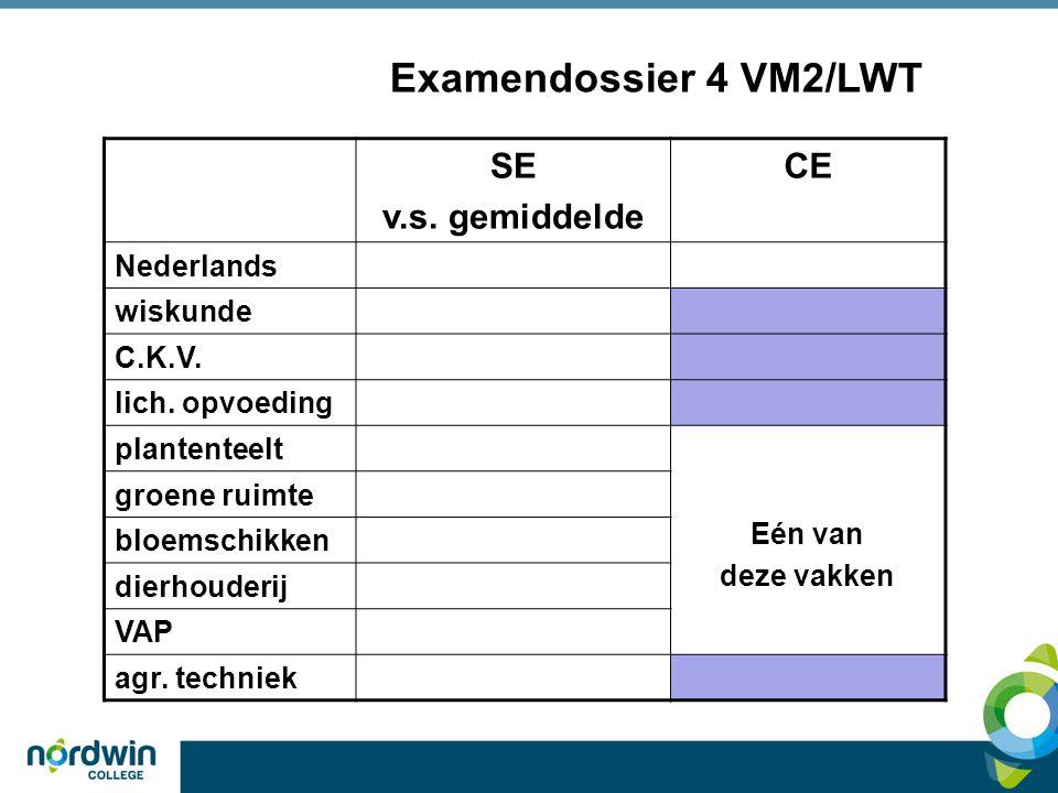 Examendossier 4 VM2/LWT SE v.s. gemiddelde CE Nederlands wiskunde C.K.V. lich. opvoeding plantenteelt Eén van deze vakken groene ruimte bloemschikken