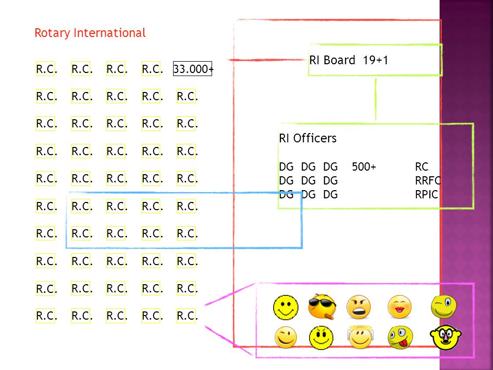 R.C. 33.000+R.C. Rotary International RI Board 19+1 RI Officers DG DG DG 500+ RC DG DG DG RRFC DG DG DG RPIC