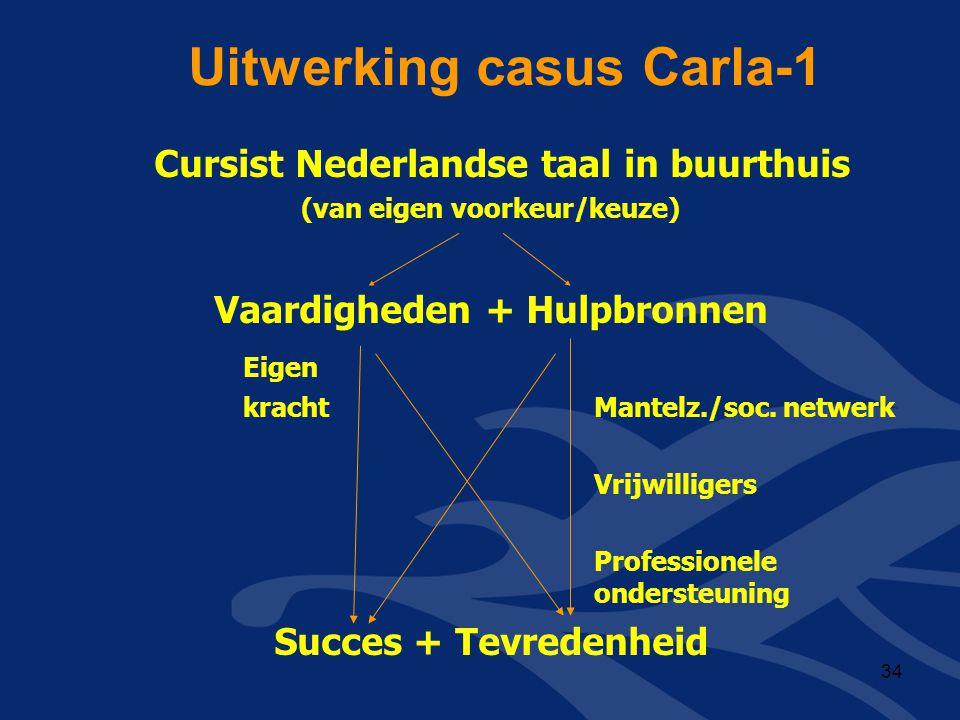 Uitwerking casus Carla-1 Cursist Nederlandse taal in buurthuis (van eigen voorkeur/keuze) Vaardigheden + Hulpbronnen Eigen kracht Mantelz./soc. netwer