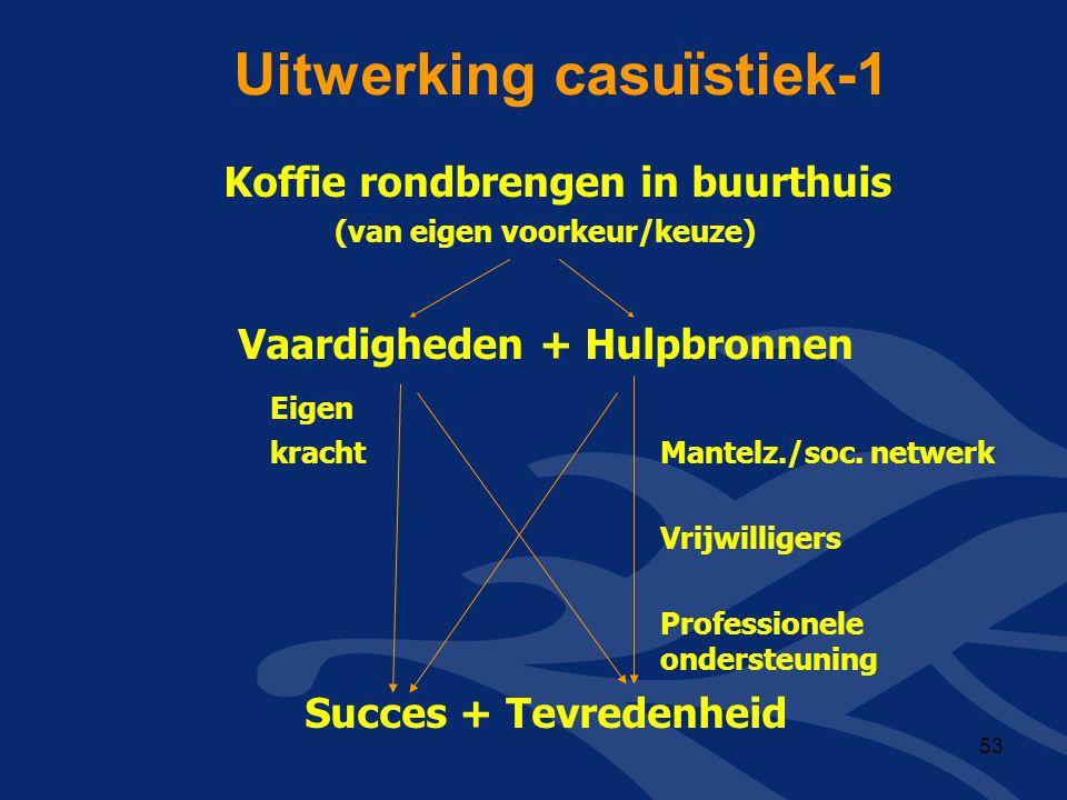 Uitwerking casuïstiek-1 Koffie rondbrengen in buurthuis (van eigen voorkeur/keuze) Vaardigheden + Hulpbronnen Eigen kracht Mantelz./soc. netwerk Vrijw