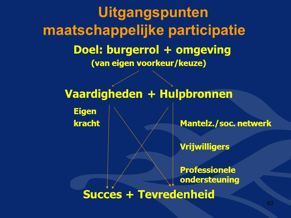 Uitgangspunten maatschappelijke participatie Doel: burgerrol + omgeving (van eigen voorkeur/keuze) Vaardigheden + Hulpbronnen Eigen kracht Mantelz./so