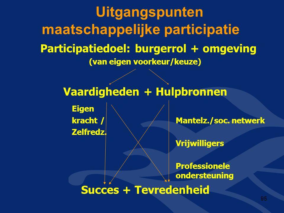 Uitgangspunten maatschappelijke participatie Participatiedoel: burgerrol + omgeving (van eigen voorkeur/keuze) Vaardigheden + Hulpbronnen Eigen kracht