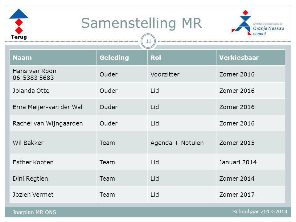 Samenstelling MR 11 Schooljaar 2013-2014 NaamGeledingRolVerkiesbaar Hans van Roon 06-5383 5683 OuderVoorzitterZomer 2016 Jolanda OtteOuderLidZomer 201