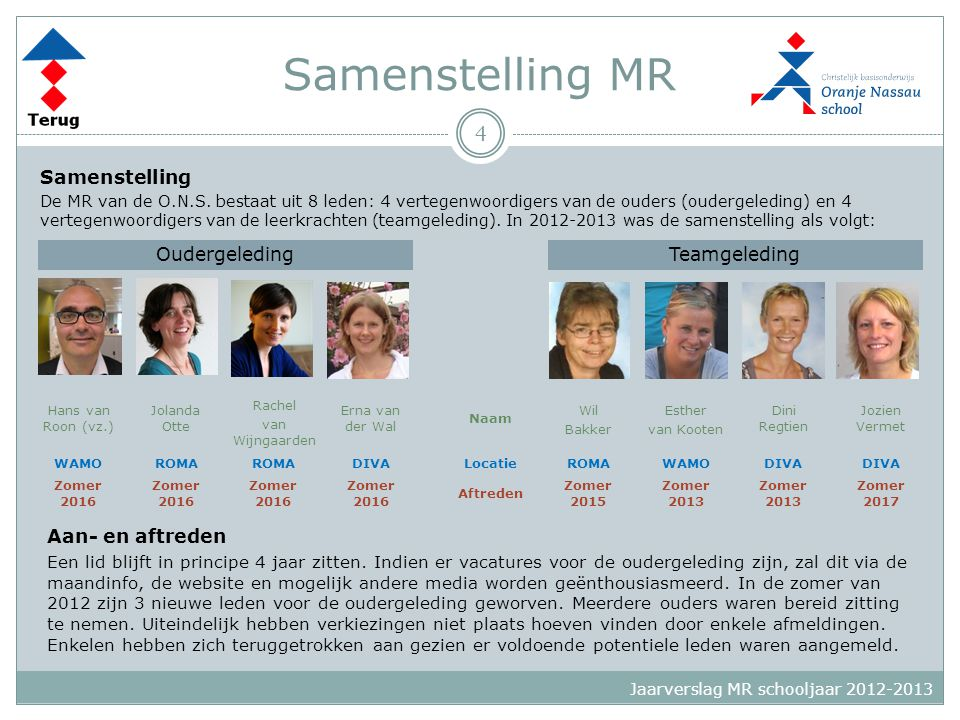 Bijeenkomsten MR MR vergaderingen  De MR heeft 6 keer vergaderd in het schooljaar 2012-2013.