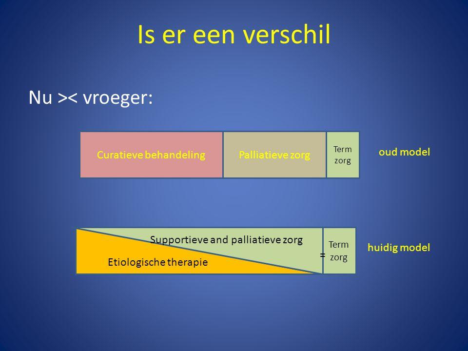 Is er een verschil Nu >< vroeger: Curatieve behandelingPalliatieve zorg Term zorg Etiologische therapie Term zorg Supportieve and palliatieve zorg oud