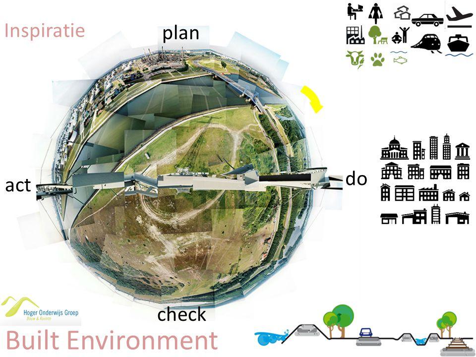 Built Environment plan act check do Inspiratie