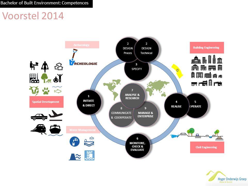 Stam Ruimtelijke Ontwikkeling BUITENCIRKEL: beroepsgerichte competenties RO PLAN 1.