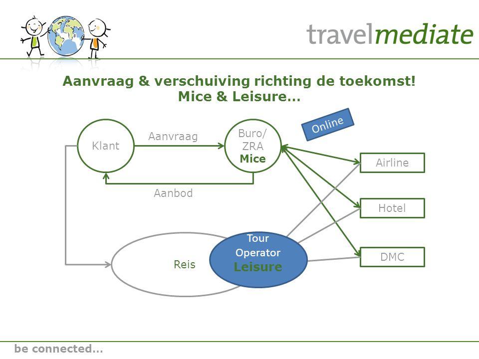Klant Aanvraag Buro/ ZRA Mice Airline Hotel DMC Aanbod Reis Aanvraag & verschuiving richting de toekomst.