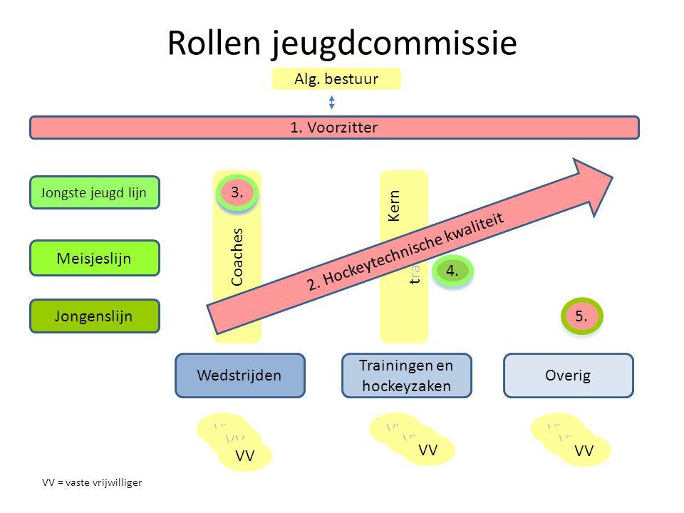 Kern t rainers Coaches Jongste jeugd lijn Meisjeslijn Jongenslijn Wedstrijden Trainingen en hockeyzaken Overig 1.