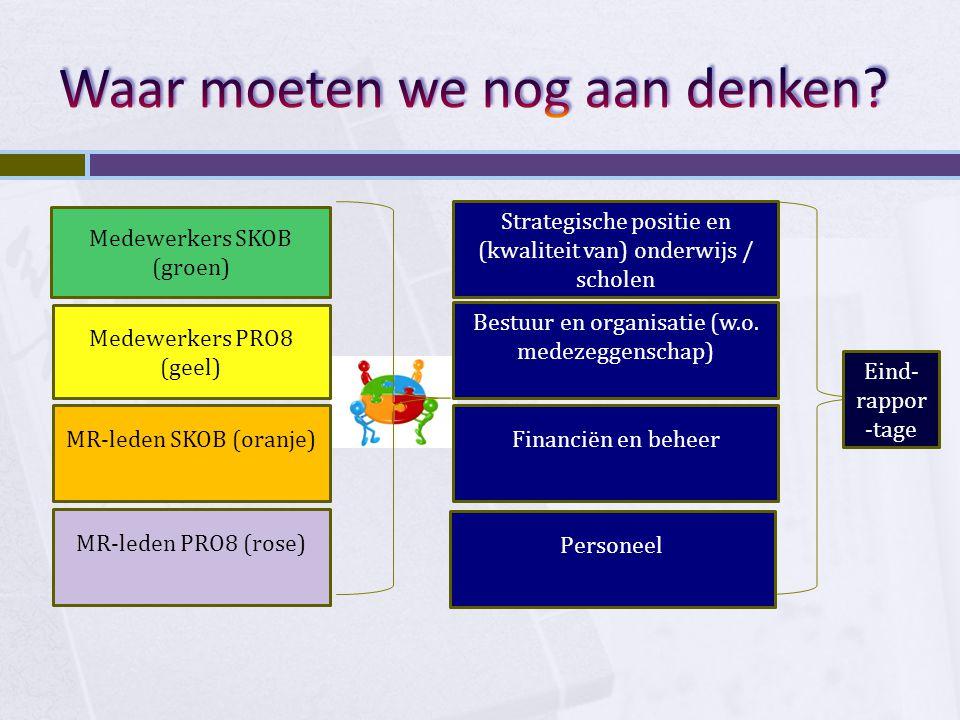 Strategische positie en (kwaliteit van) onderwijs / scholen Bestuur en organisatie (w.o. medezeggenschap) Financiën en beheer Personeel Eind- rappor -